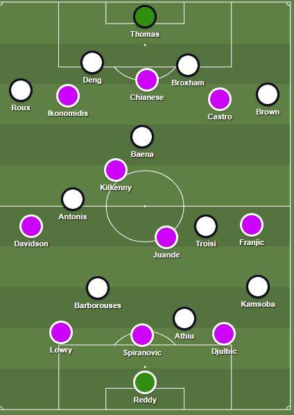 Perth Glory Melbourne Victory formation