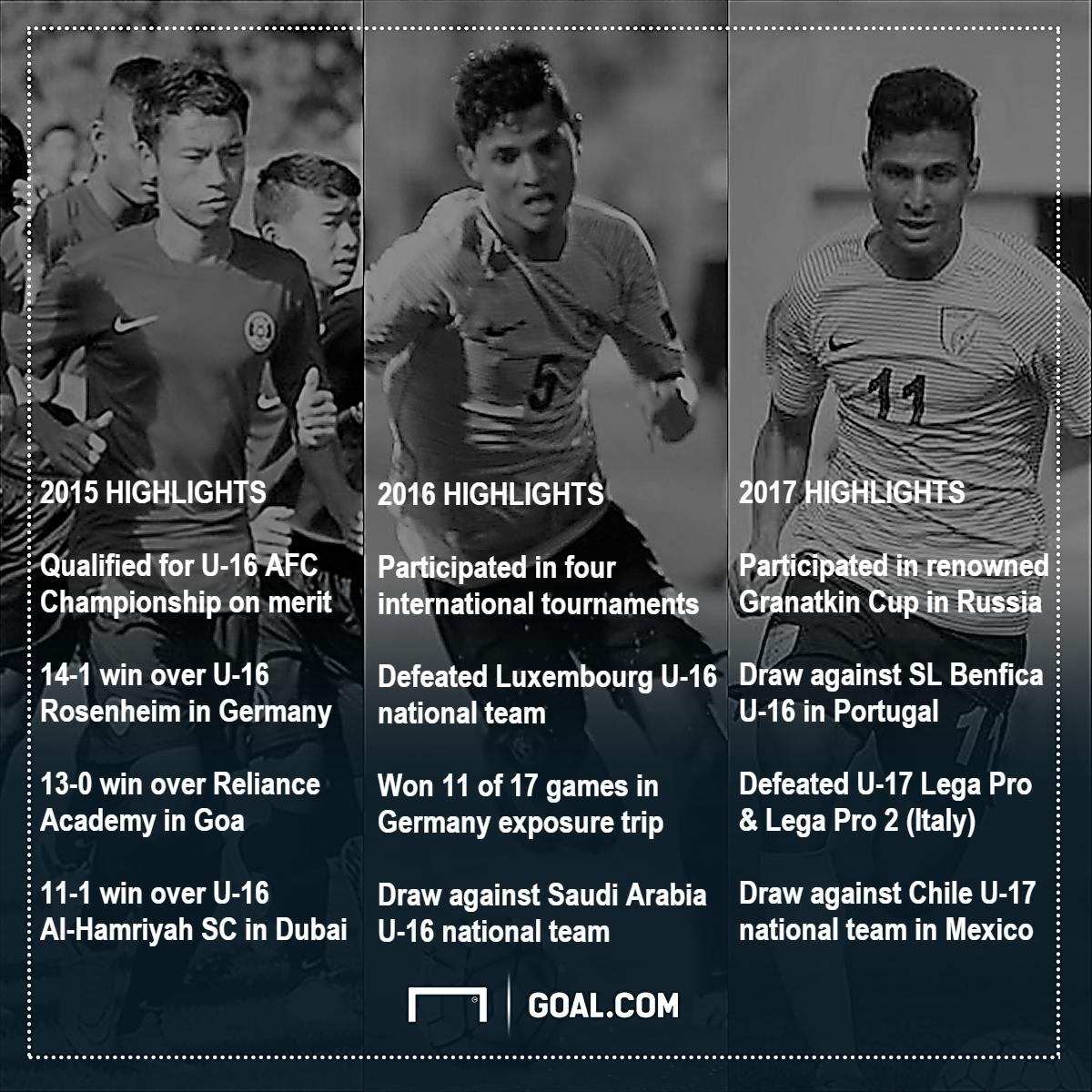 GFX India U-17 highlights