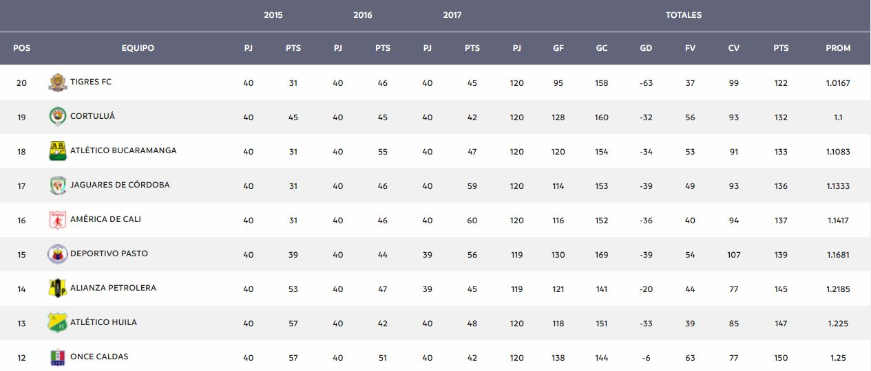 tabla del descenso FPC