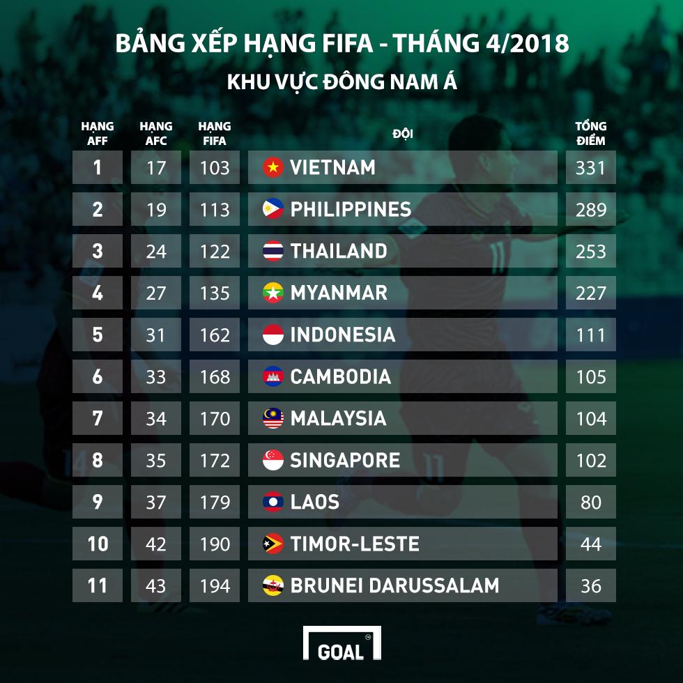 BXH FIFA 4/2018
