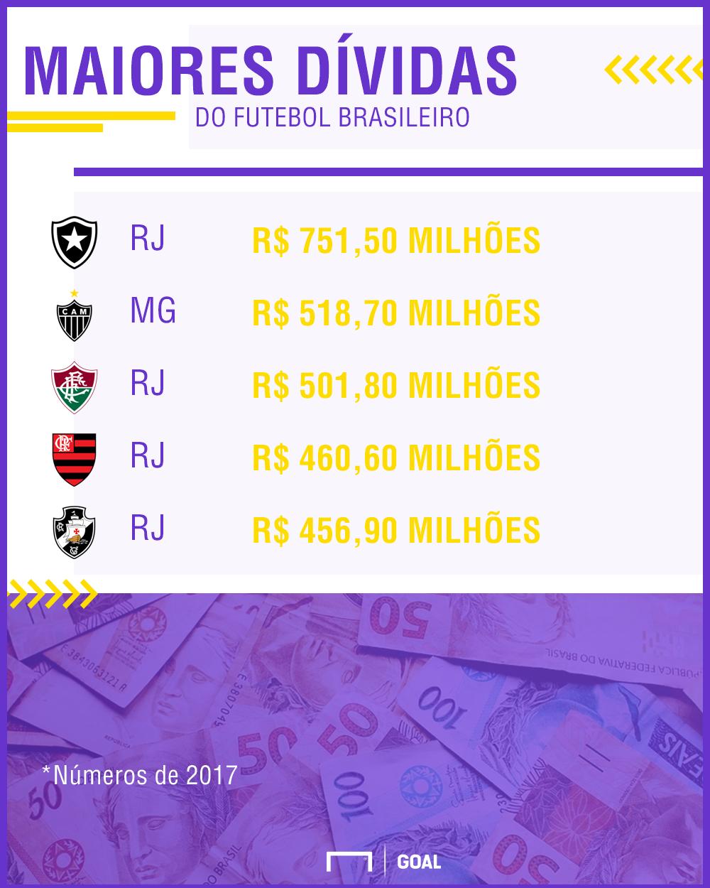 GFX dívidas do futebol brasileiro