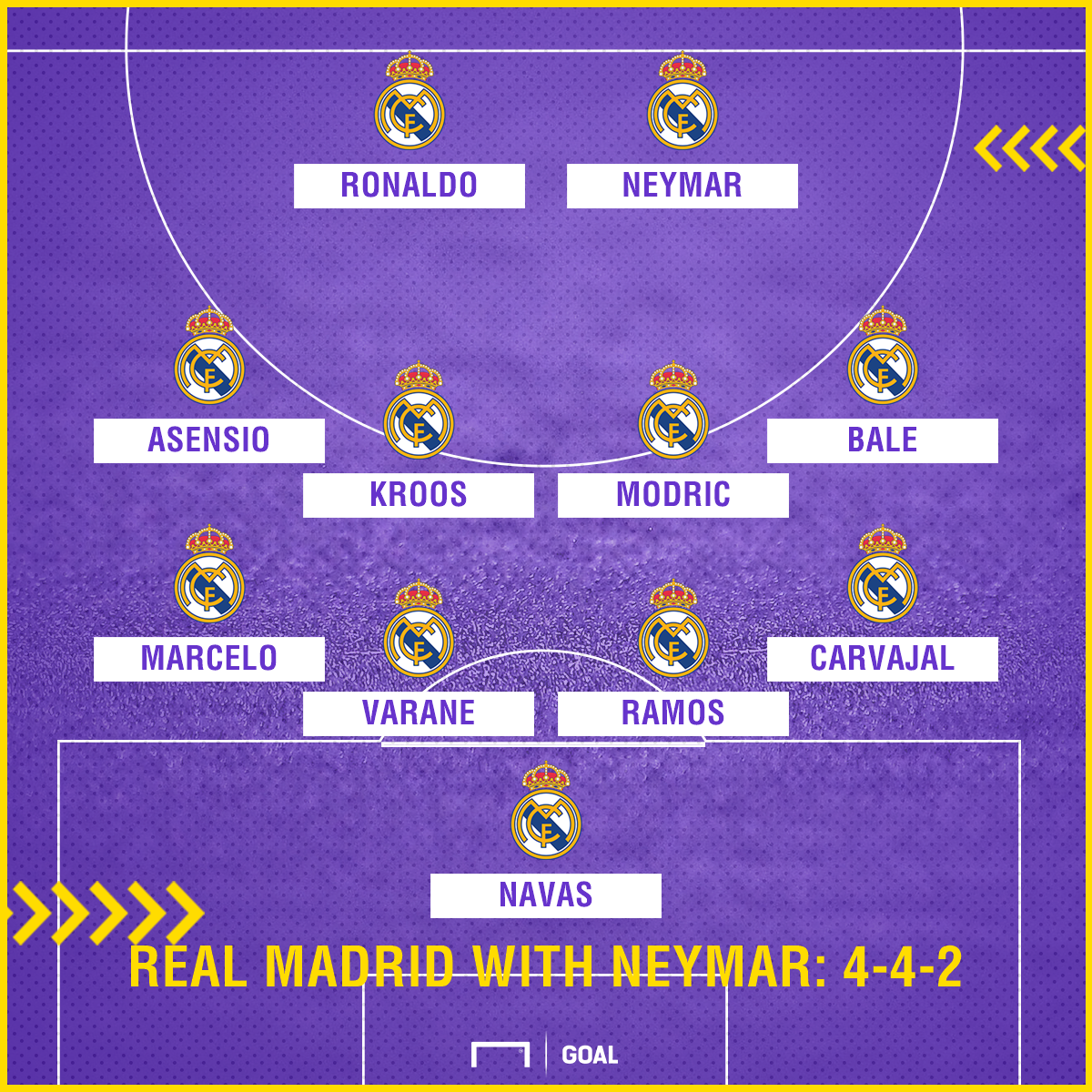 Real Madrid with Neymar 4-4-2