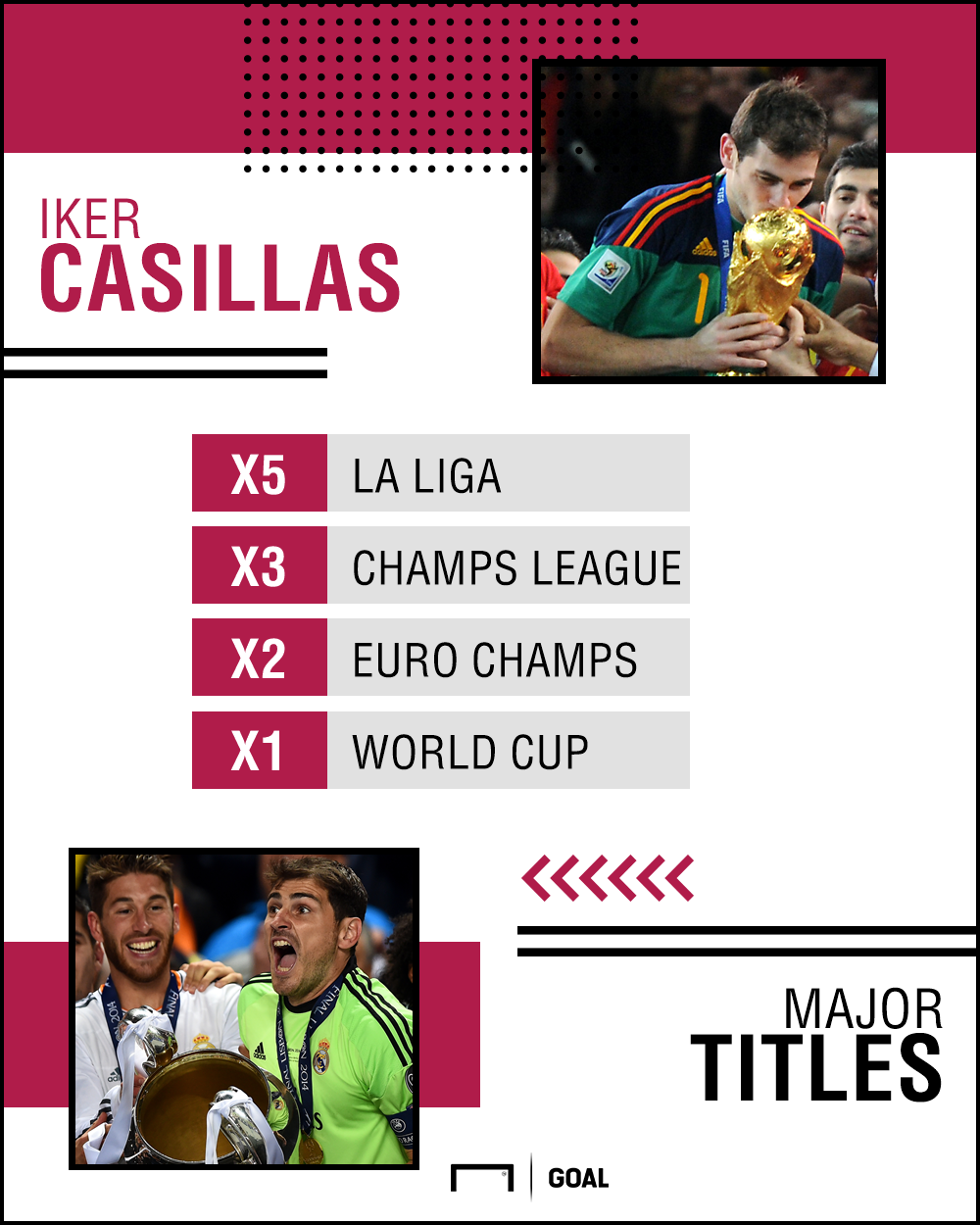 Iker Casillas major titles