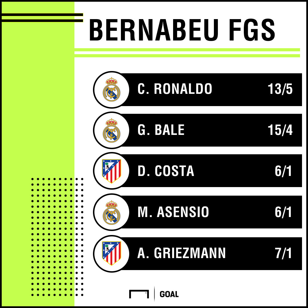 Real Madrid Atletico goalscorer graphic