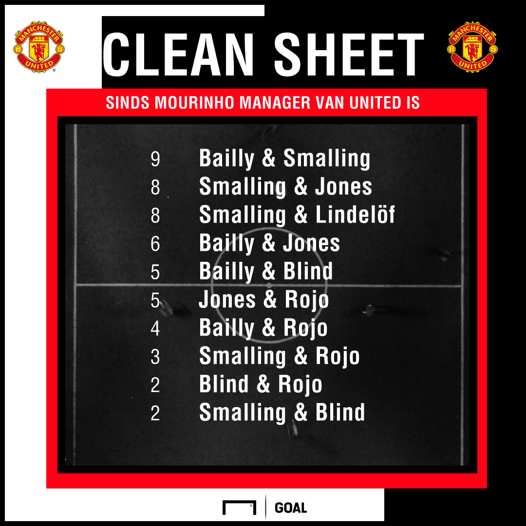 GFX Manchester United clean sheets