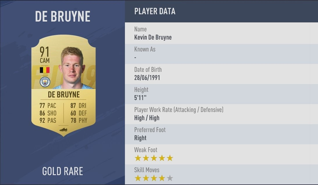 Embed only FIFA 19 ratings Kevin De Bruyne