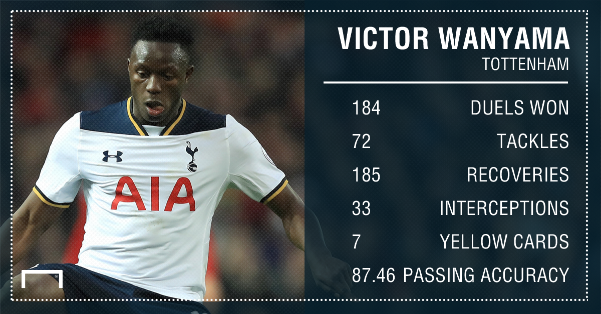 Victor Wanyama Tottenham stats