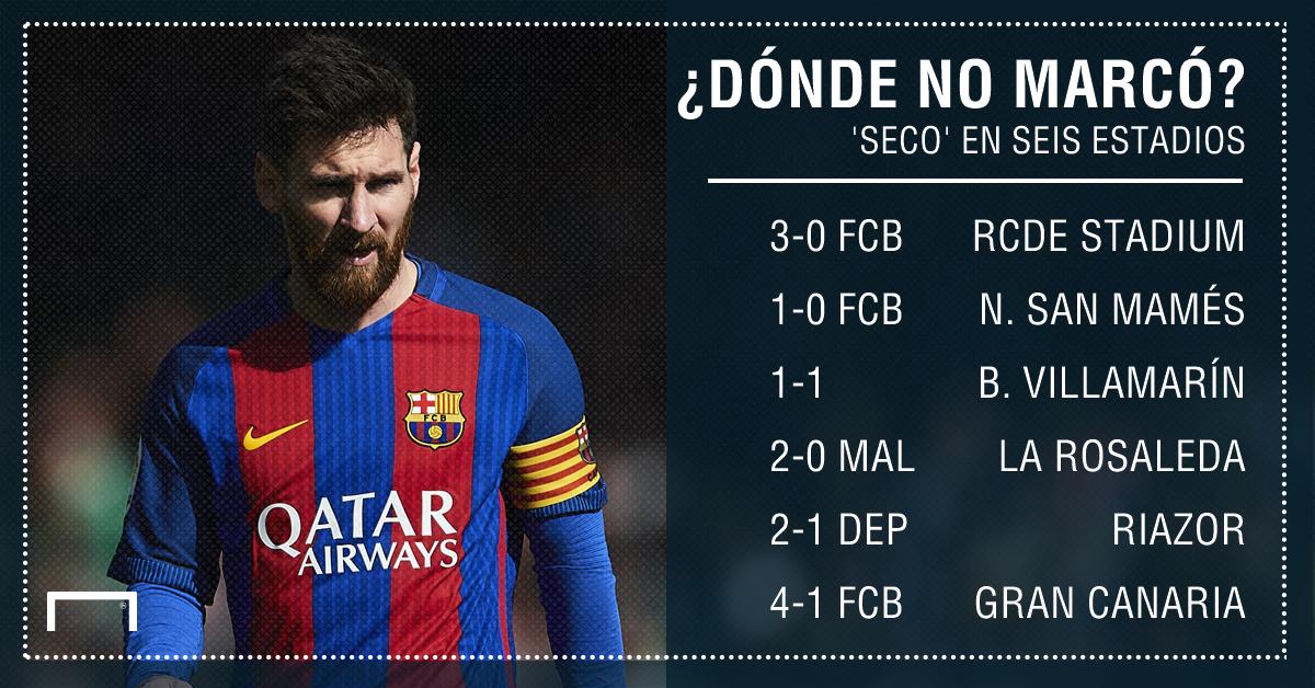 Messi no marcó en... GFX