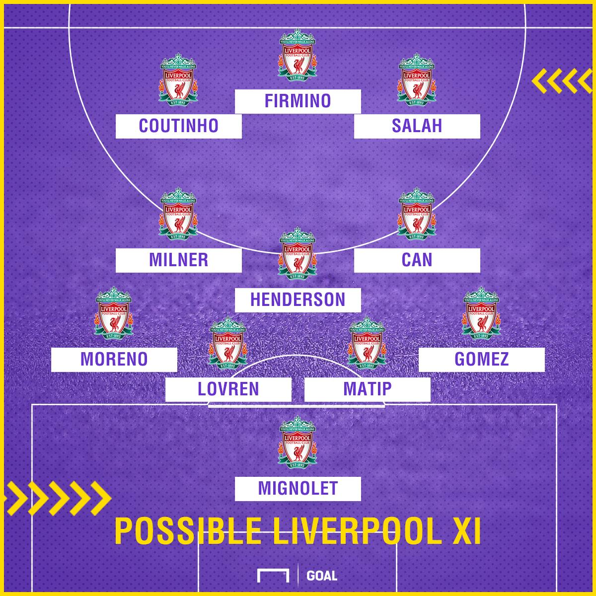 GFX Liverpool Possible XI v Tottenham