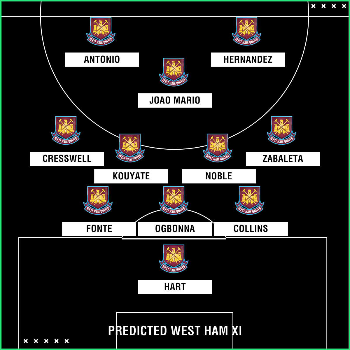 Predicted West Ham XI