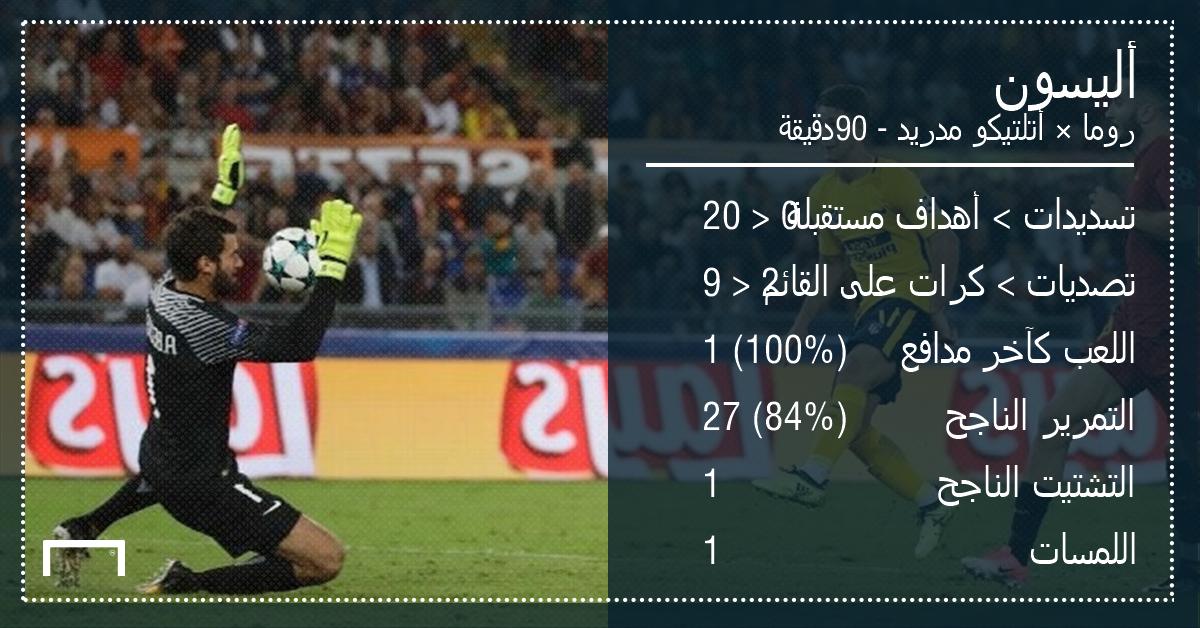 GFX AR Player Stats UCLPOTW1 Alisson Roma Atletico Madrid 12092017 UEFA Chamipons League