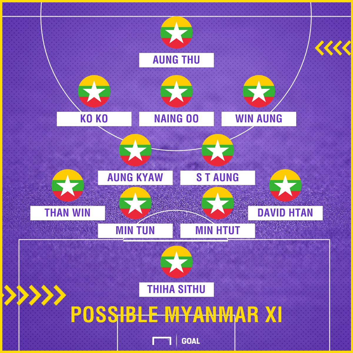 Possible Myanmar XI