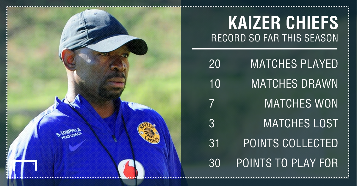 Kaizer Chiefs record so far PS