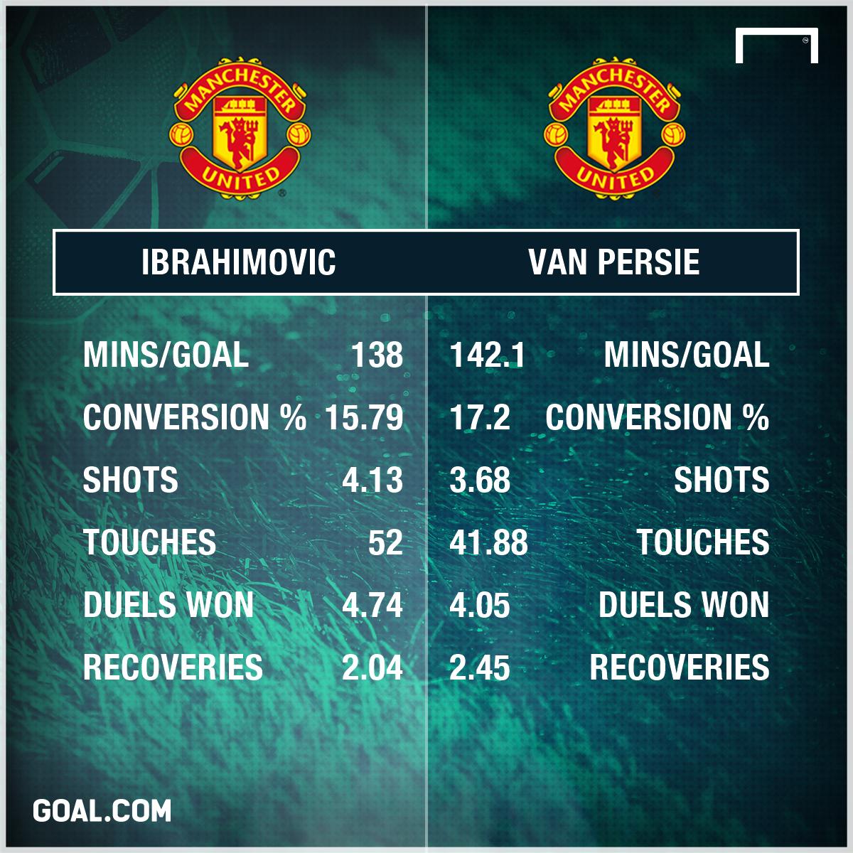 Zlatan Ibrahimovic Robin van Persie Manchester United