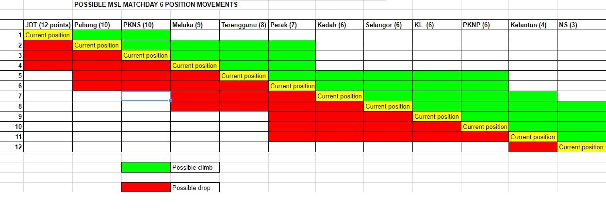 Malaysia Super League round 6 possible movements