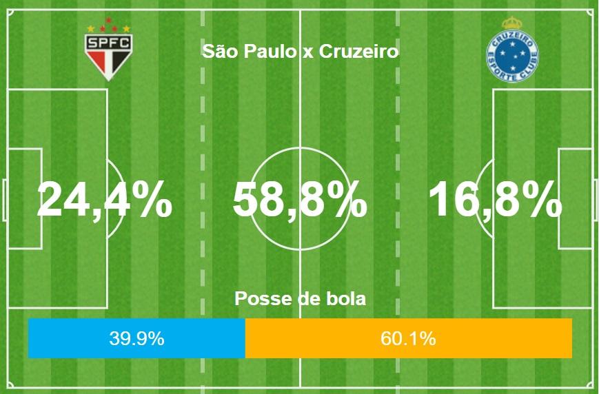 GFX São Paulo Cruzeiro