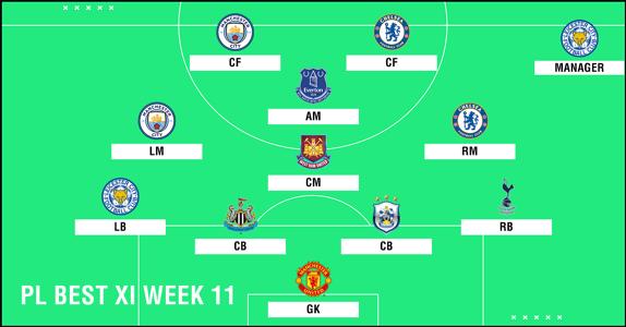 Best XI : ทีมยอดเยี่ยมพรีเมียร์ลีก 2018-2019 สัปดาห์ที่ 11