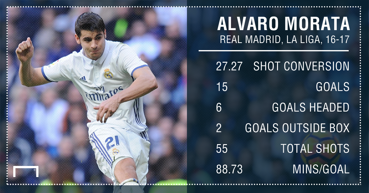 Alvaro Morata Real Madrid 16 17
