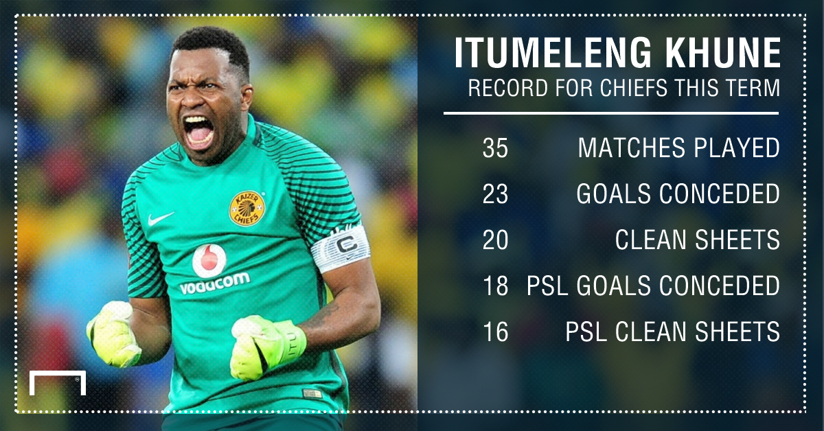 Khune record for Chiefs this term