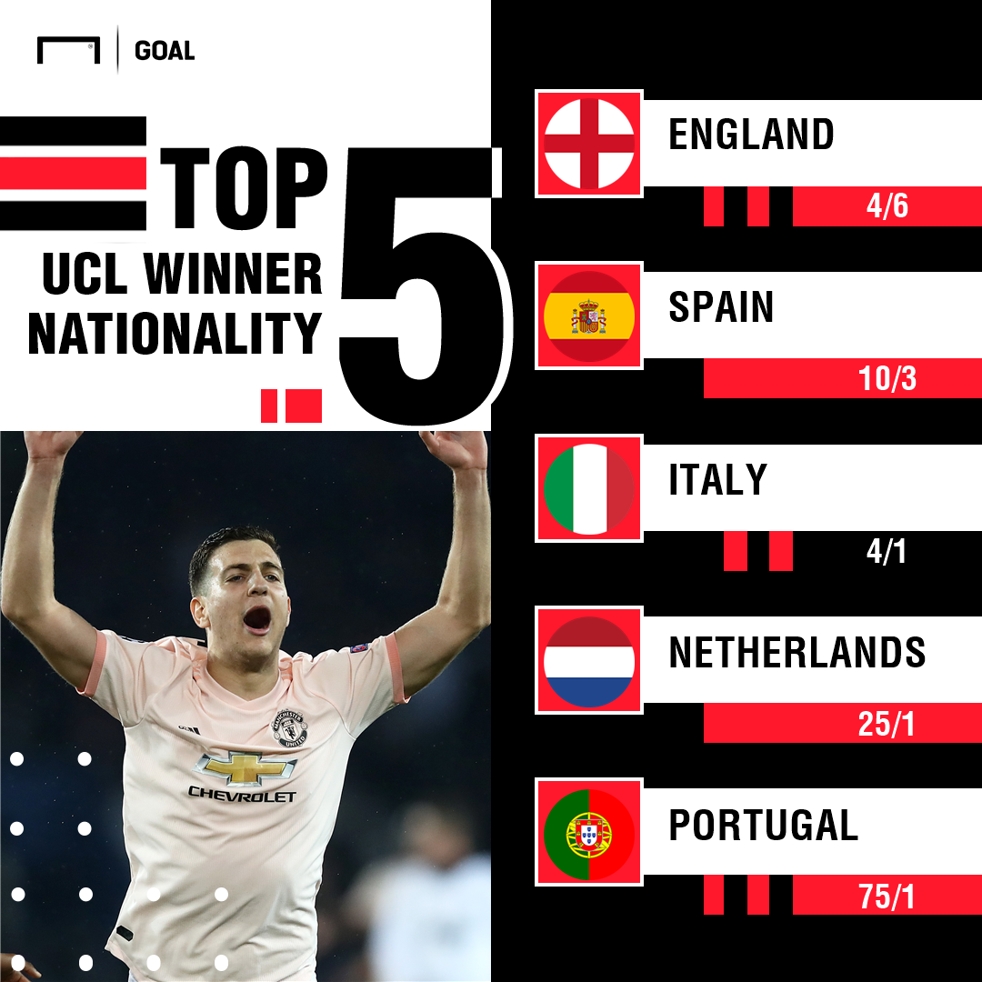 Champions League winner nationality graphic