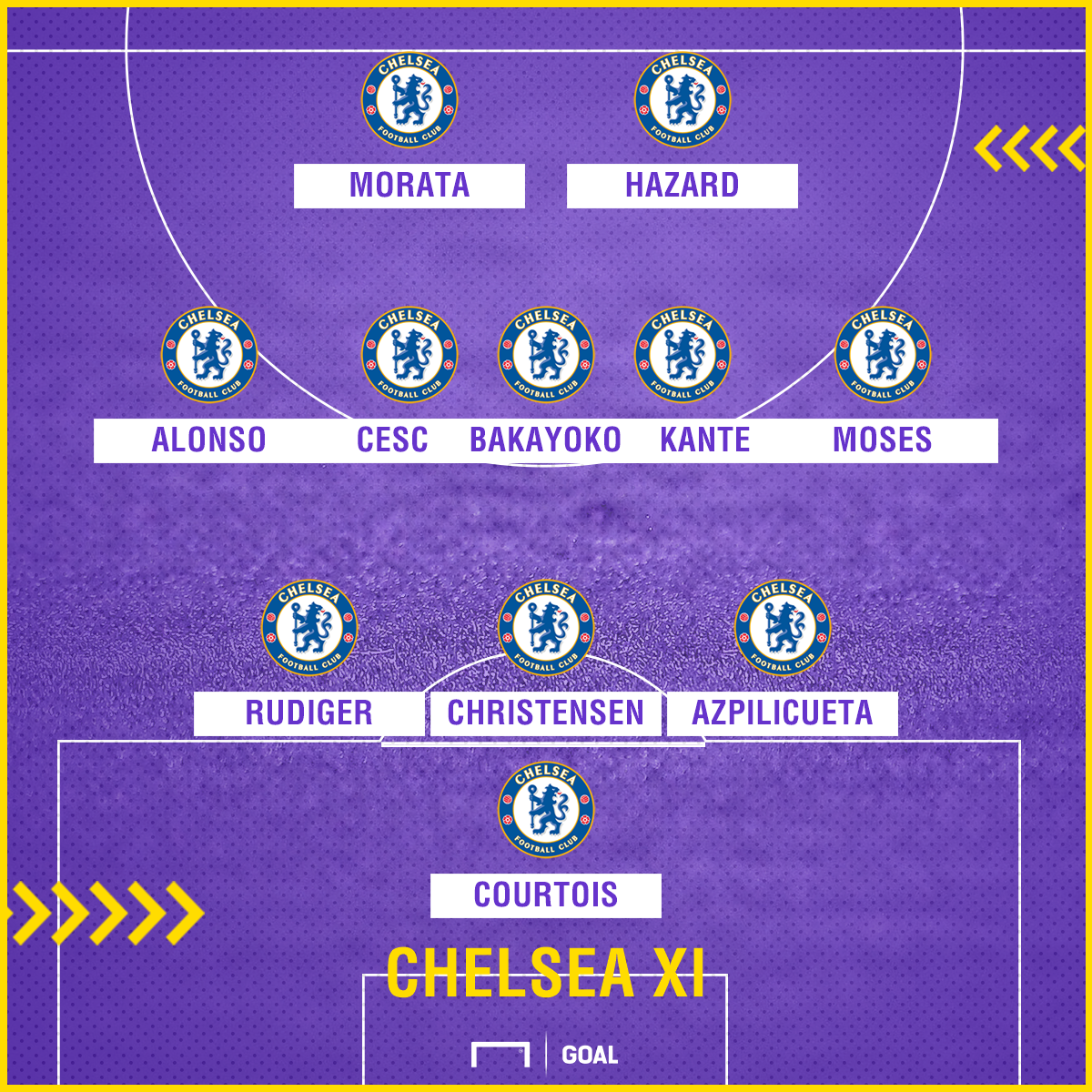 Chelsea XI predicted for Arsenal