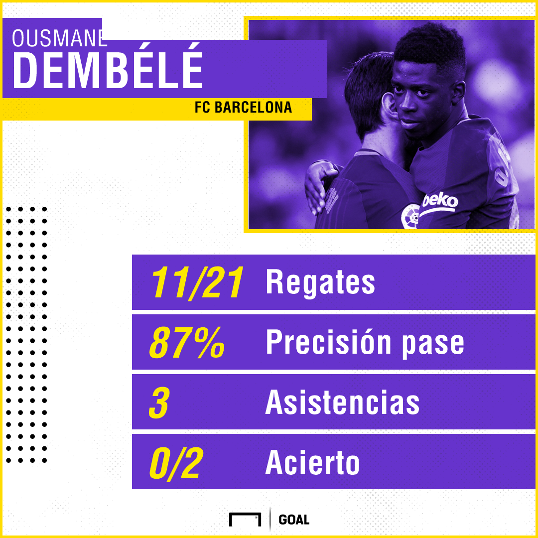 dembele stats