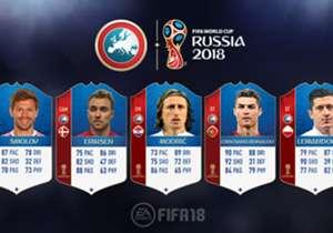 Wenige Wochen vor der WM 2018 in Russland hat EA Sports die Werte der besten und wichtigsten Spieler vom Rest von Europa veröffentlicht.