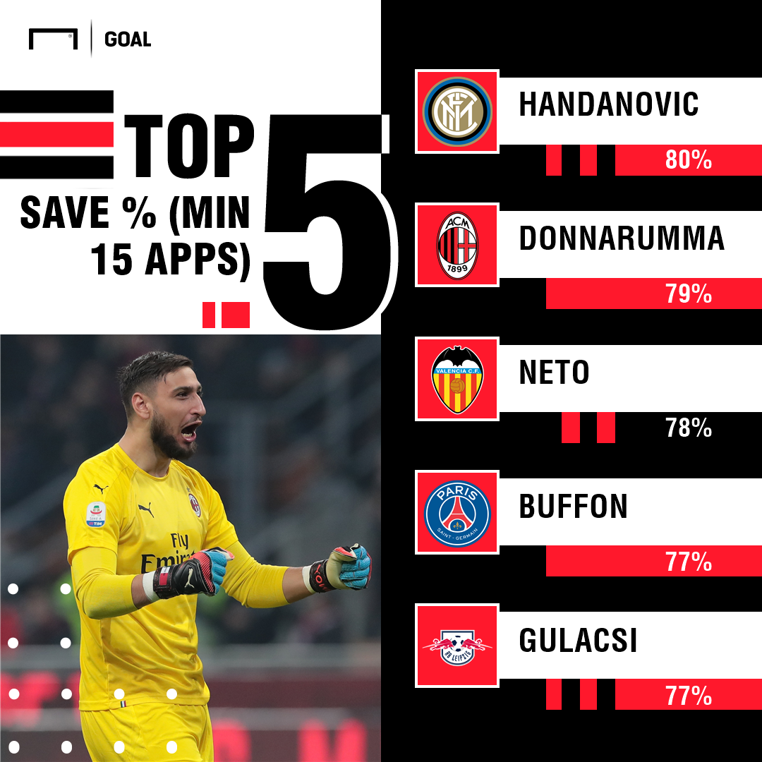 Top goalkeeper save % PS