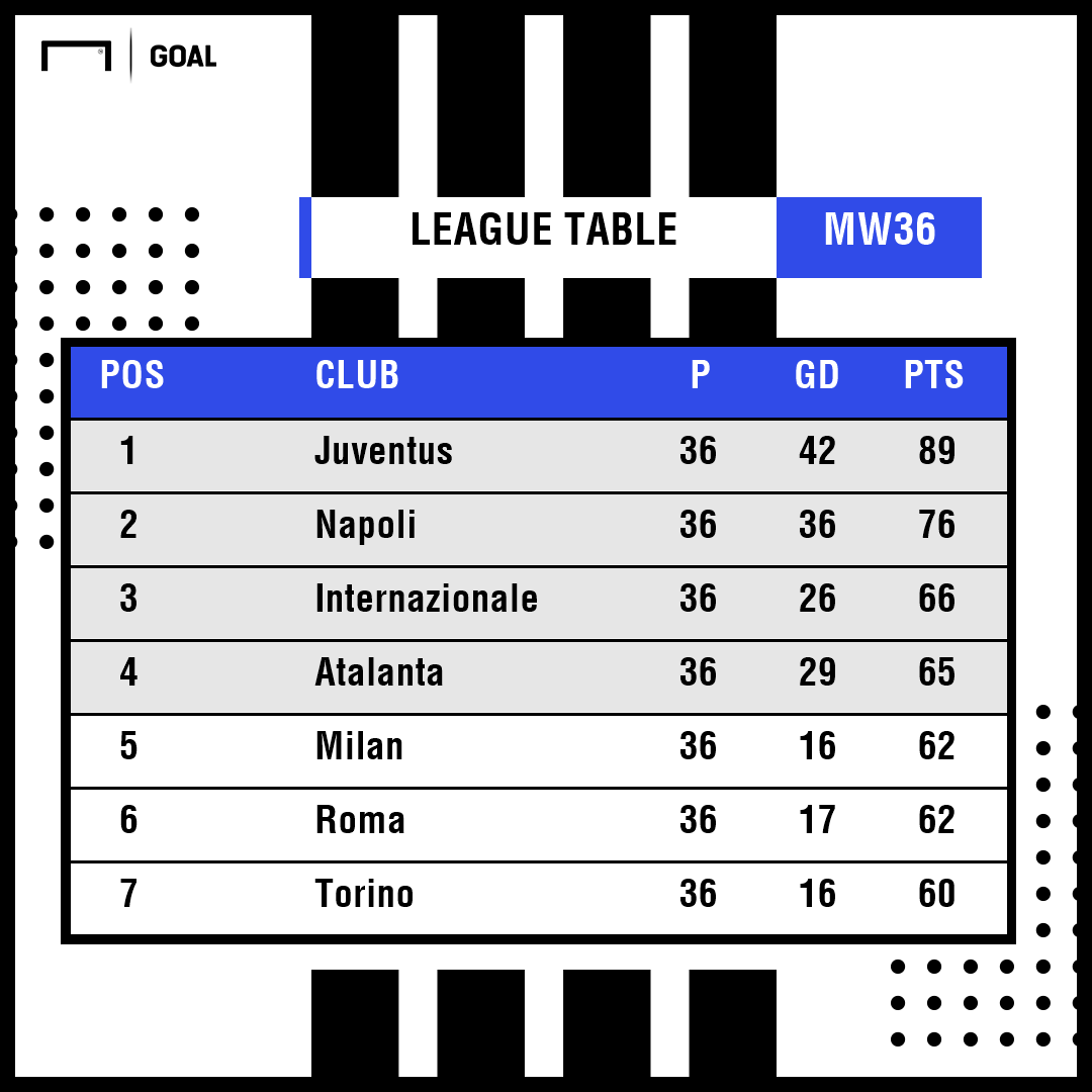 Serie A table Atalanta PS