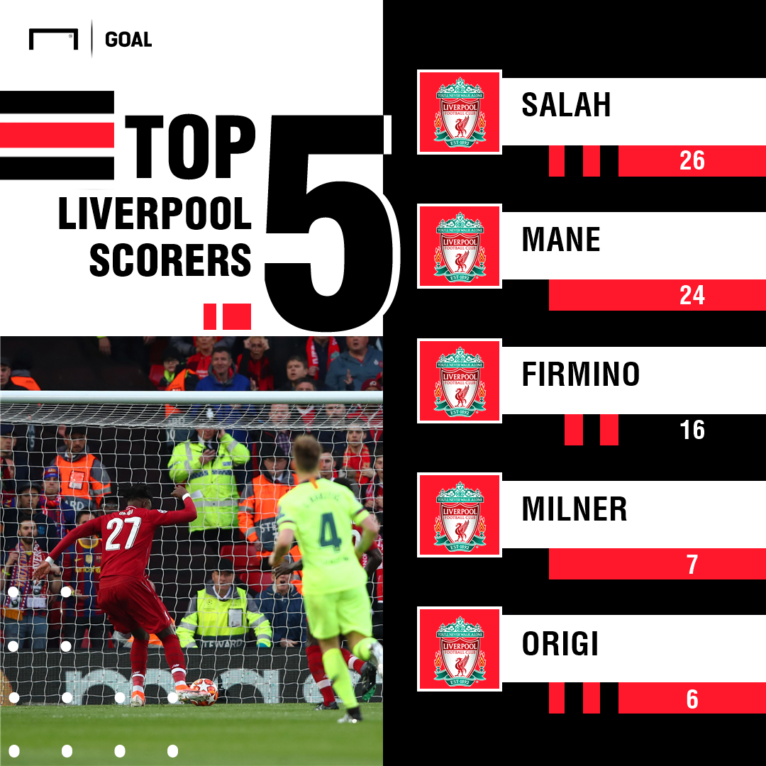 Liverpool top five scorers
