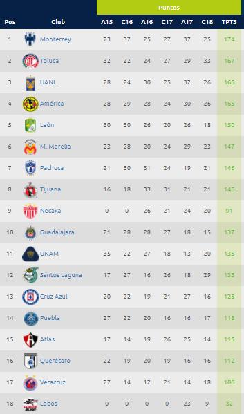 Liga MX Descenso