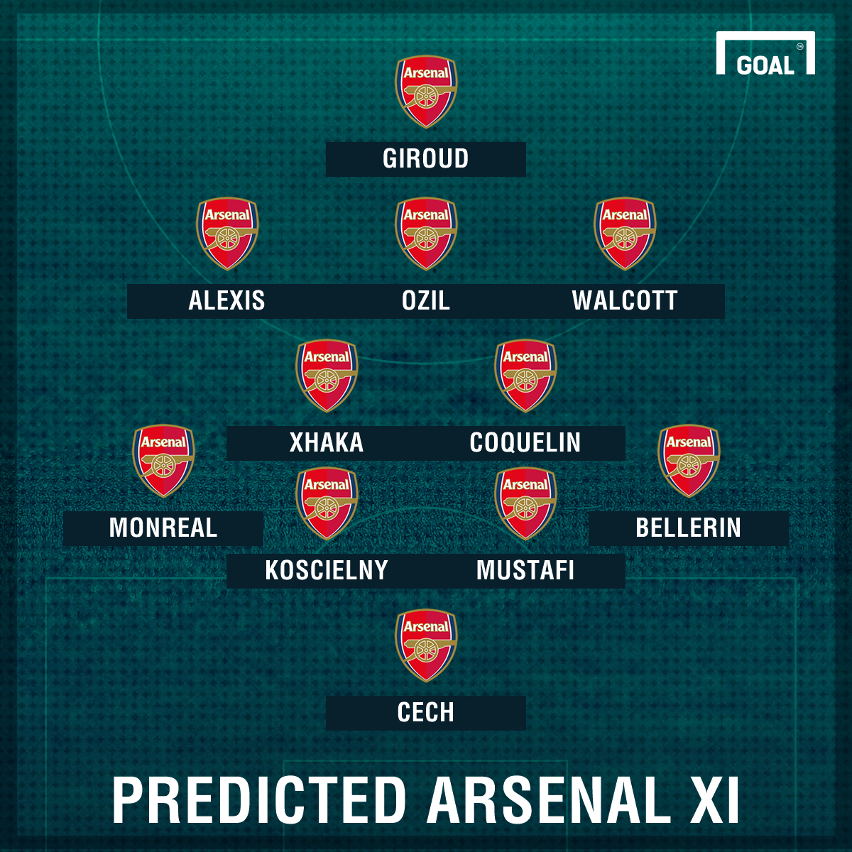 Predicted Arsenal XI