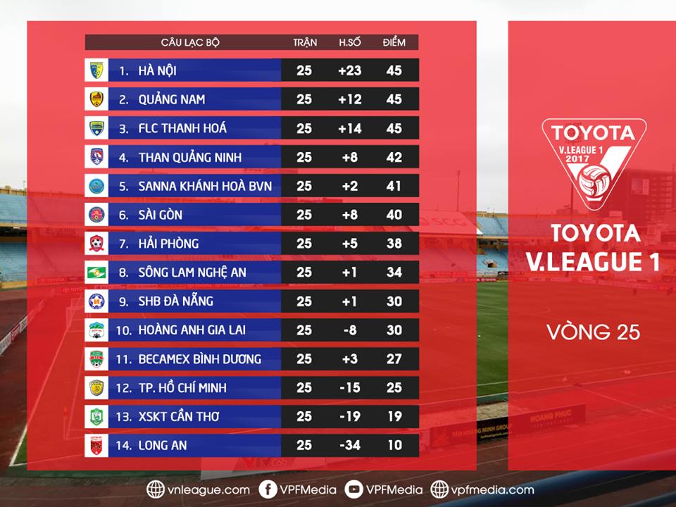 Kết quả và bảng xếp hạng V.League 2017 sau vòng 25