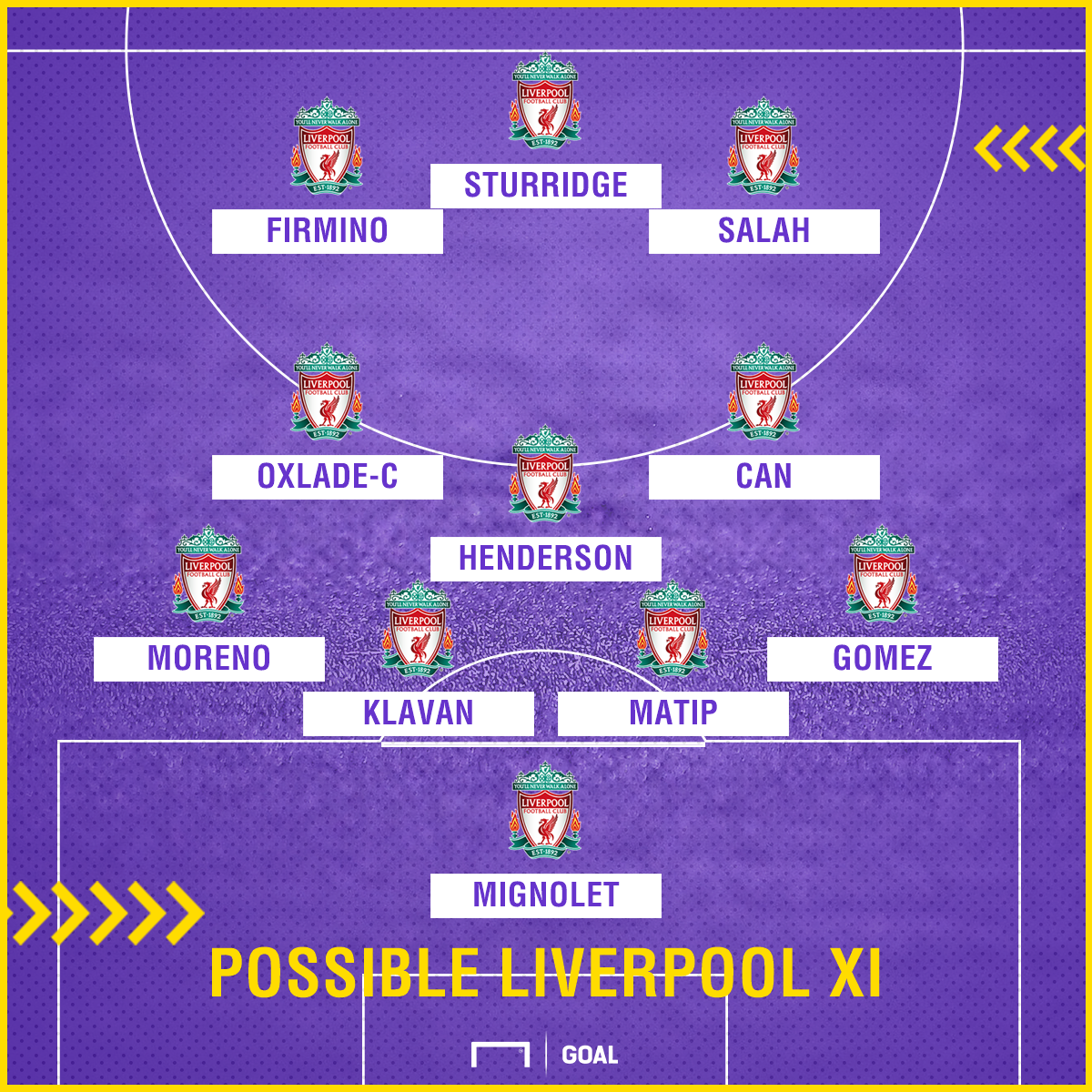Possible Liverpool XI v West Ham