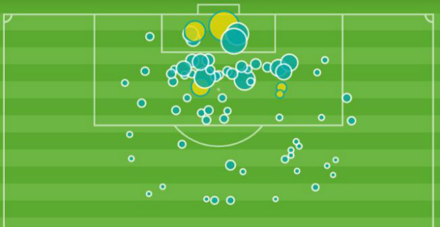 Cristiano Ronaldo xG map Serie A 2018-19