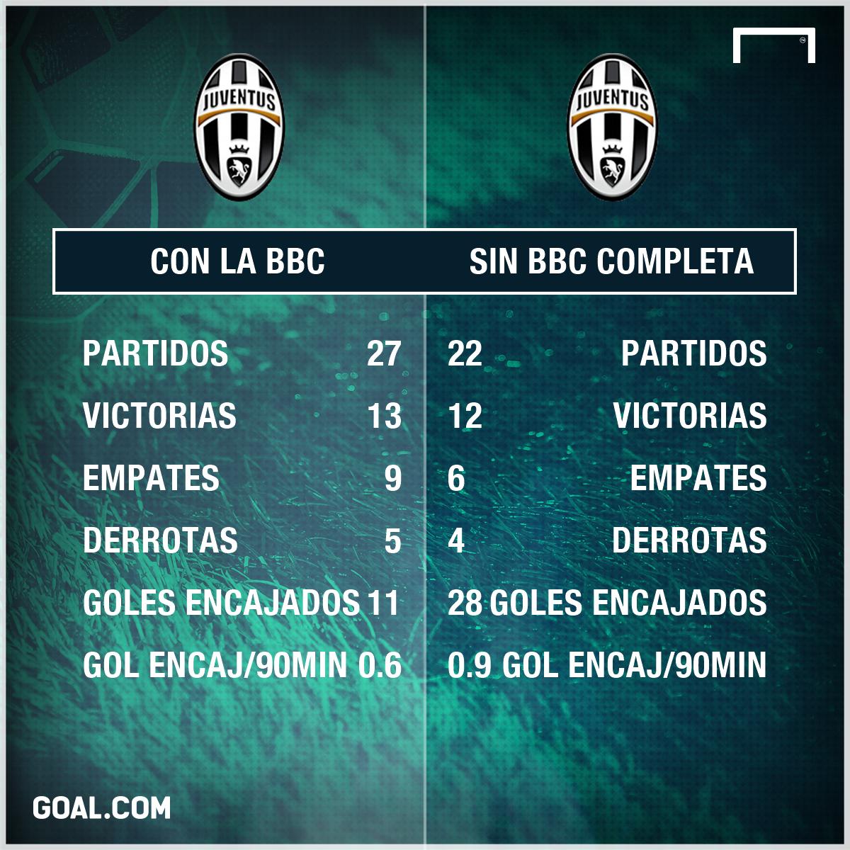 GFX BBC Juventus Spanish