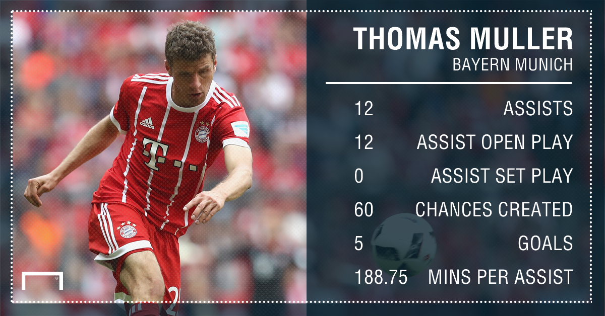 Thomas Muller Bayern Munich assists 16 17