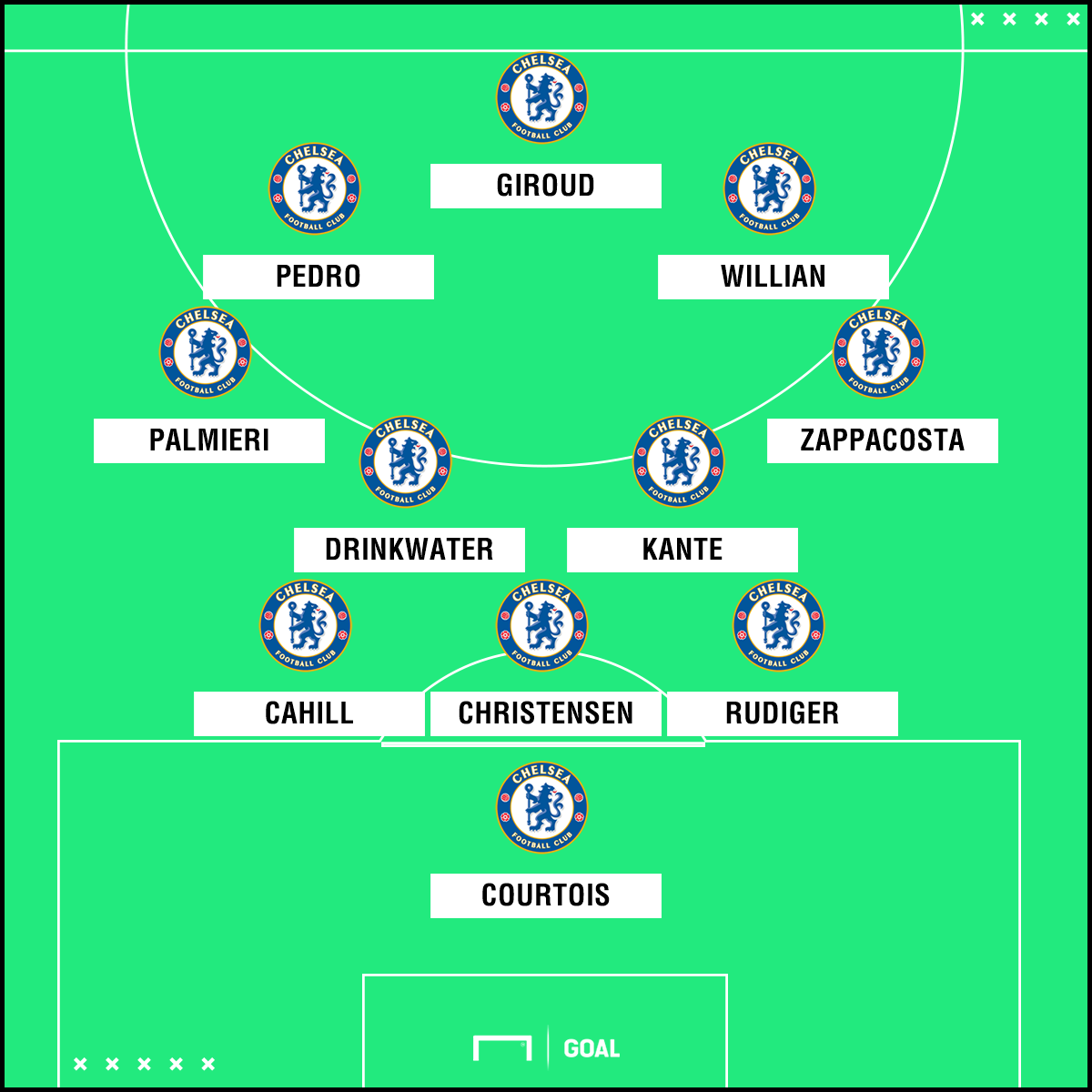 Chelsea predicted XI to face Burnley