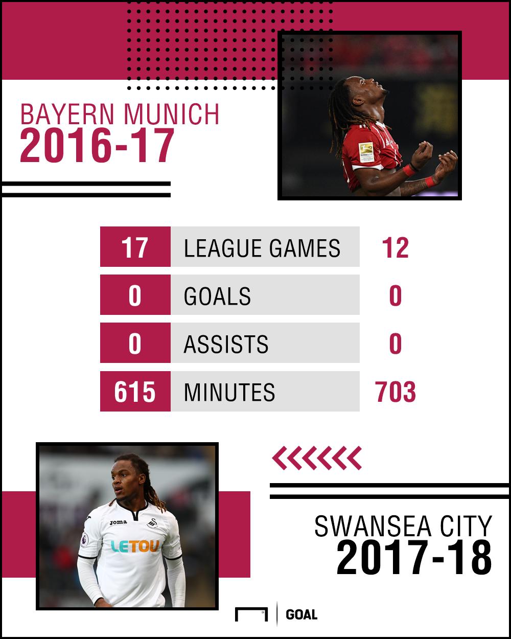 GFX Renato Sanches 2016-18 Stats