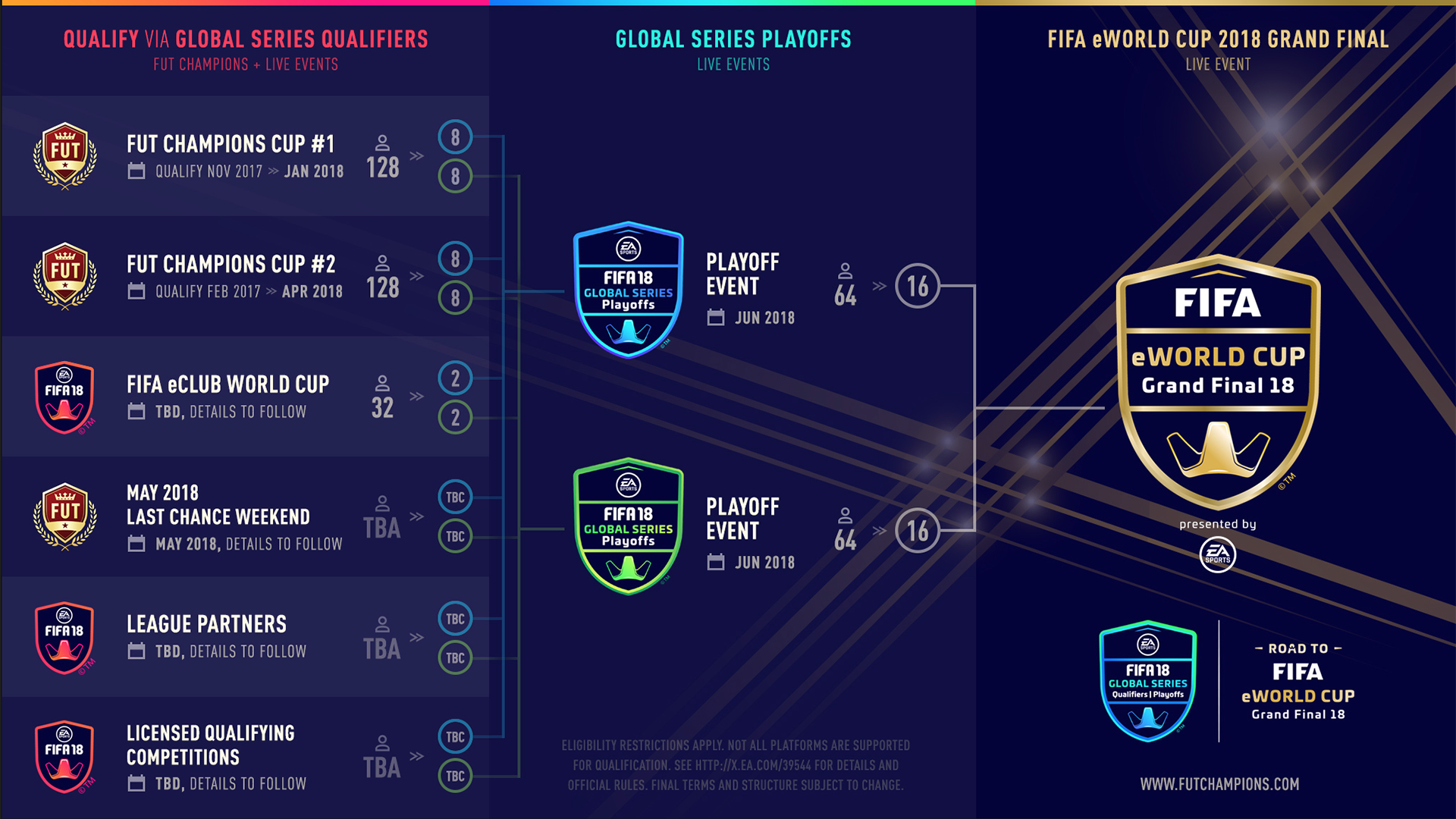 FUT Champion Structure
