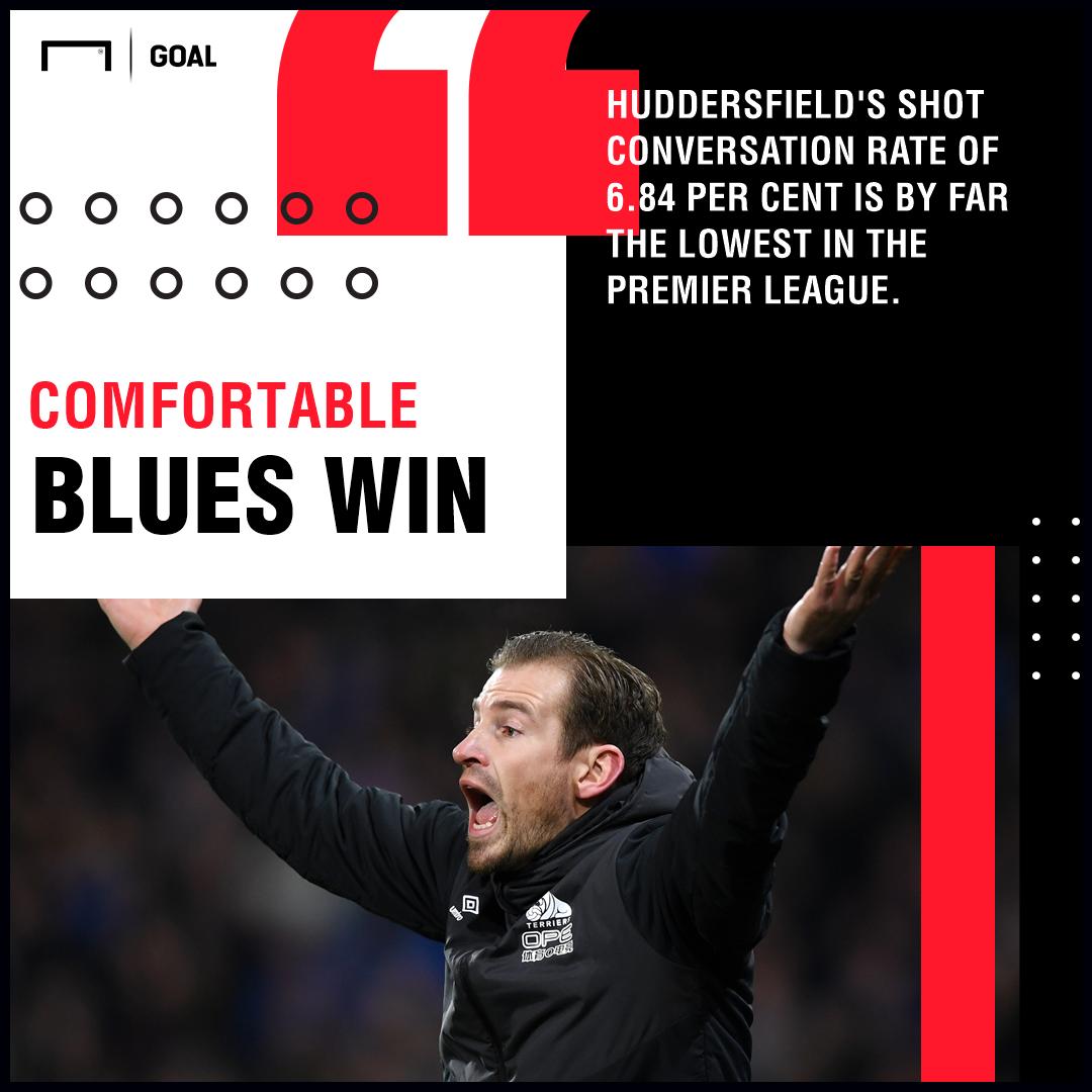 Chelsea Huddersfield graphic