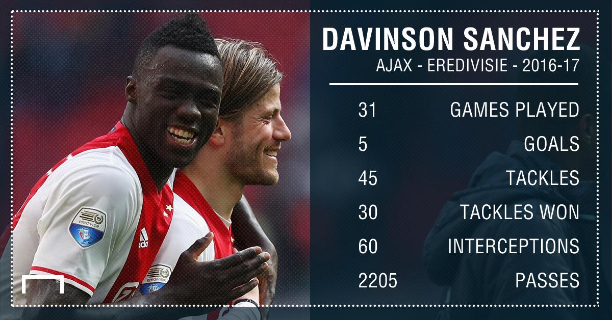 GFX Info Ajax Davinson Sanchez