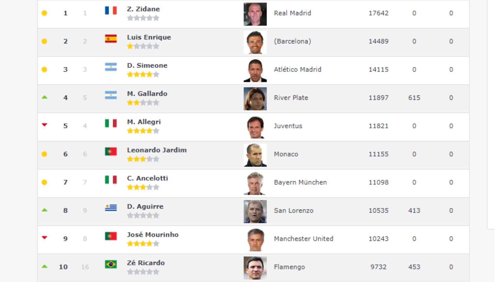 GFX ranking treinadores