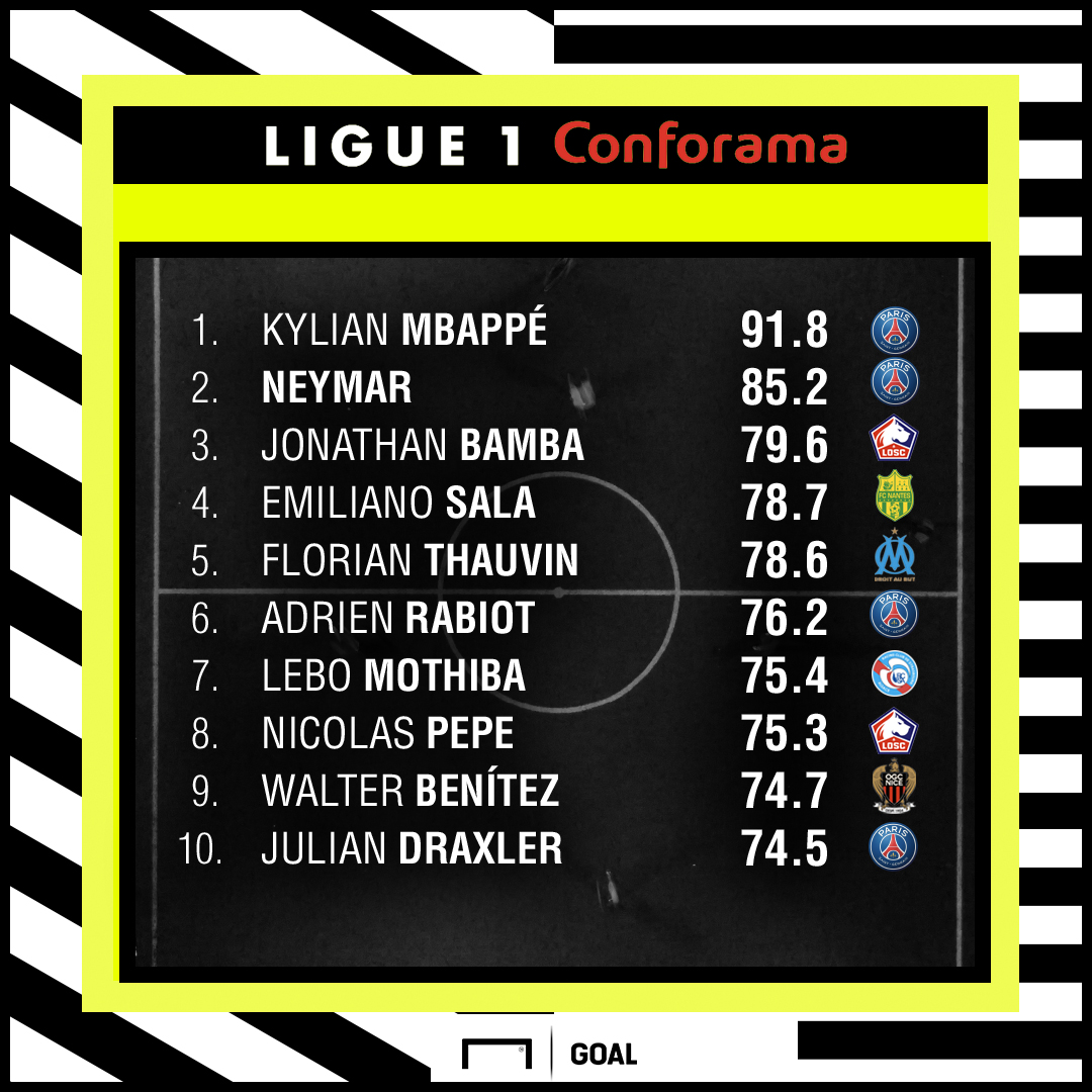 Ligue 1 Performance Index GFX 29102018