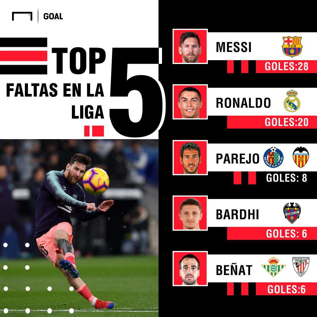 GFX Messi faltas LaLiga