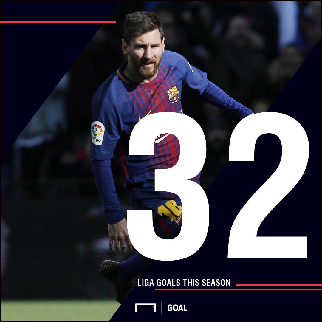 Messi Liga goals graphic