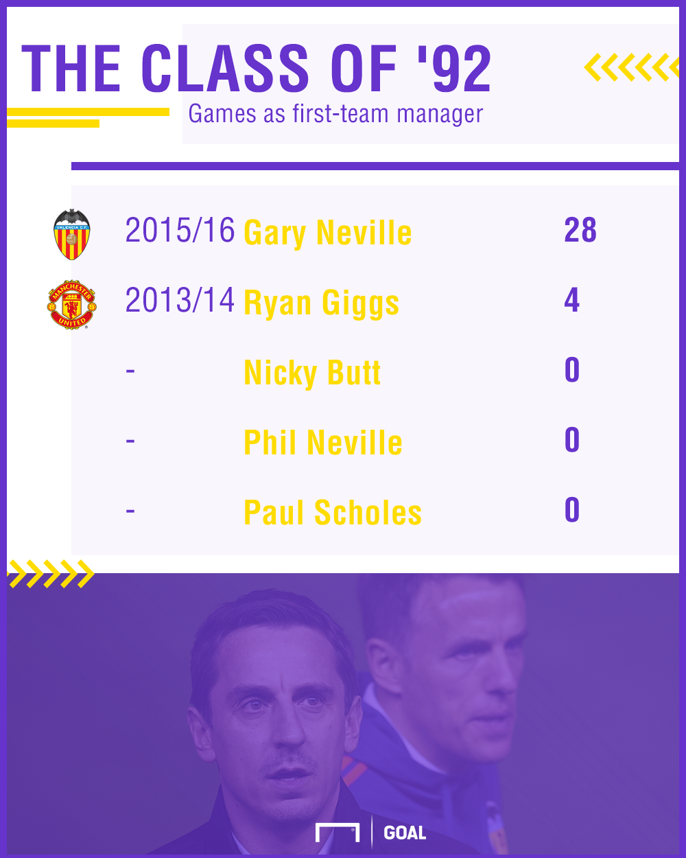 Class of 92 manager stats