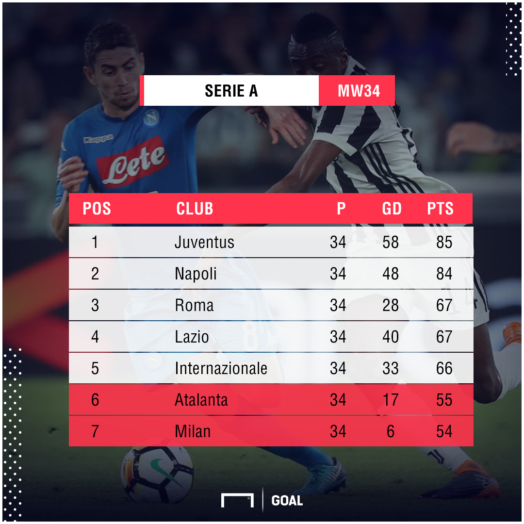 Serie A table