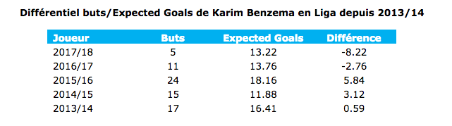 Stats Benzema 1