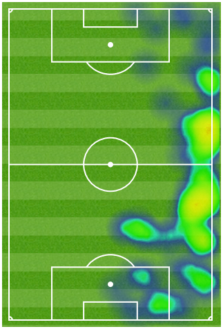 Thomas Atlético heatmap